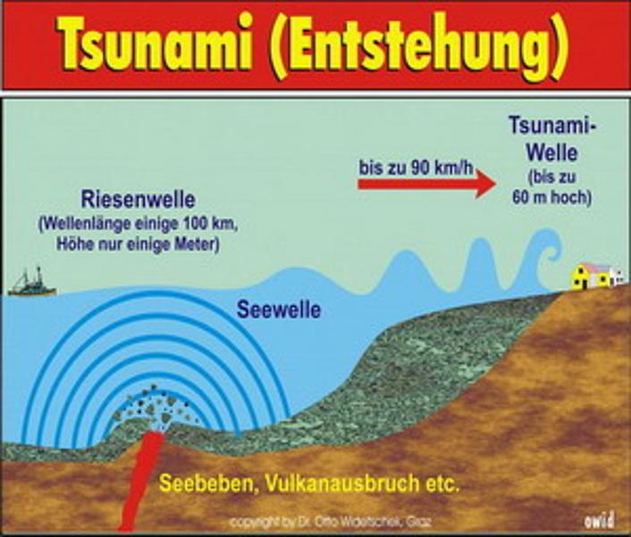 thw ov hauenstein was ist ein tsunami. Black Bedroom Furniture Sets. Home Design Ideas